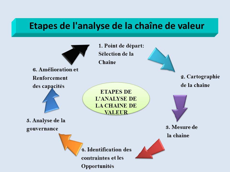 1. Point de départ: Sélection de la Chaîne 3. Mesure de la chaine la chaine 4. Identification des contraintes e contraintes e t les Opportunités 2. 2.