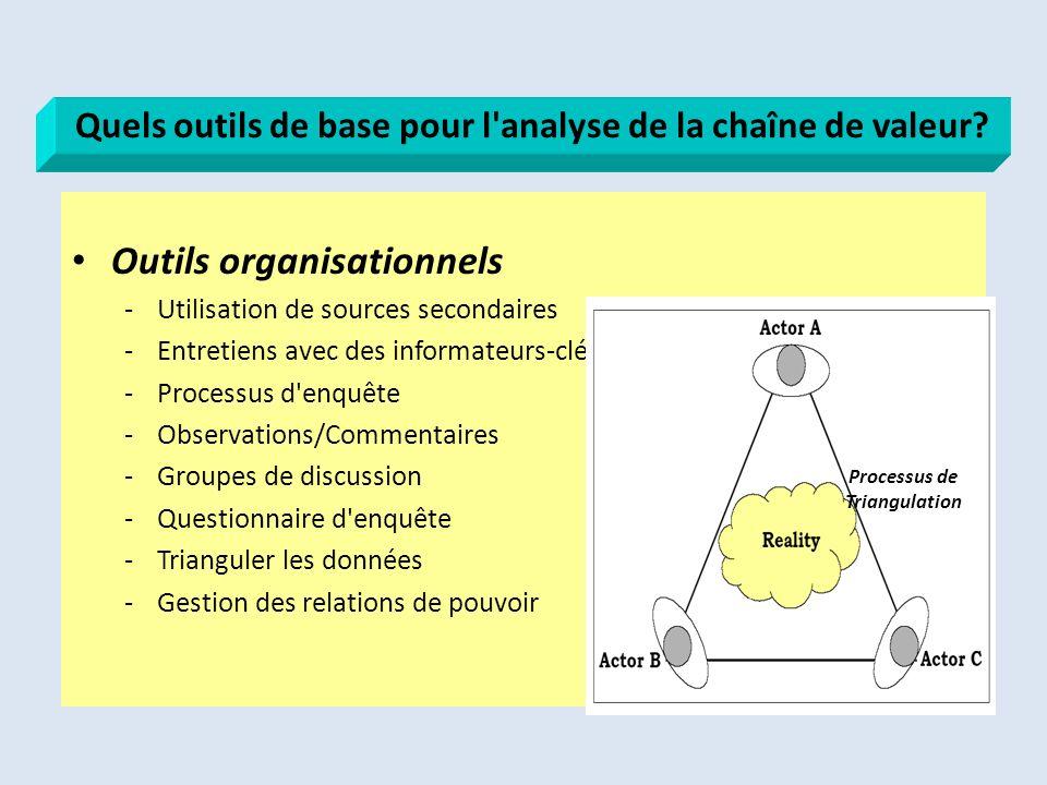 Outils organisationnels -Utilisation de sources secondaires -Entretiens avec des informateurs-clé -Processus d'enquête -Observations/Commentaires -Gro