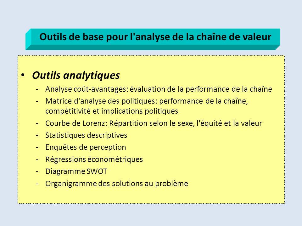 Outils analytiques -Analyse coût-avantages: évaluation de la performance de la chaîne -Matrice d'analyse des politiques: performance de la chaîne, com