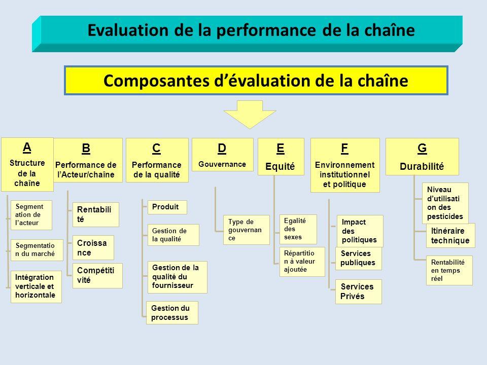 C Performance de la qualité Gestion de la qualité Gestion de la qualité du fournisseur Produit Gestion du processus B Performance de lActeur/chaîne E