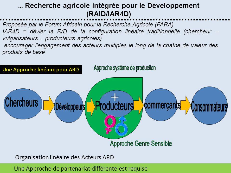 Une Approche de partenariat différente est requise … Recherche agricole intégrée pour le Développement (RAID/IAR4D) Organisation linéaire des Acteurs