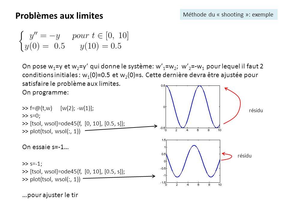 Problèmes aux limites Méthode du « shooting »: exemple On pose w 1 =y et w 2 =y qui donne le système: w 1 =w 2 ; w 2 =-w 1 pour lequel il faut 2 condi