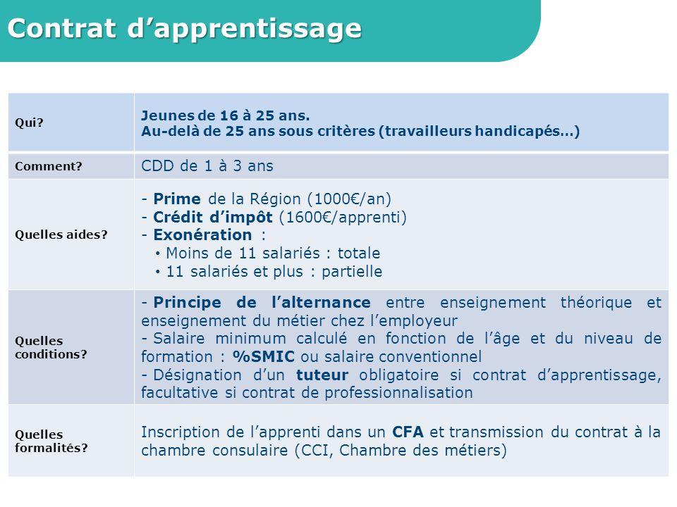 Contrat de professionnalisation Qui.