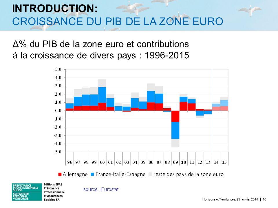 INTRODUCTION: CROISSANCE DU PIB DE LA ZONE EURO Horizons et Tendances, 23 janvier 201410 Δ% du PIB de la zone euro et contributions à la croissance de