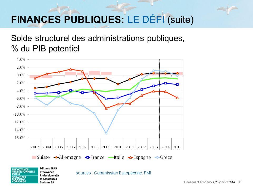FINANCES PUBLIQUES: LE DÉFI (suite) Horizons et Tendances, 23 janvier 201420 Solde structurel des administrations publiques, % du PIB potentiel source