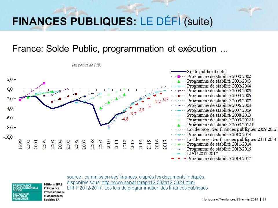 FINANCES PUBLIQUES: LE DÉFI (suite) Horizons et Tendances, 23 janvier 201421 France: Solde Public, programmation et exécution... source : commission d