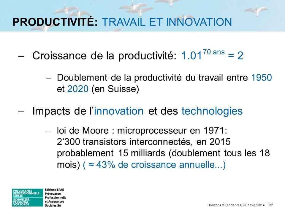 PRODUCTIVITÉ: TRAVAIL ET INNOVATION Horizons et Tendances, 23 janvier 201422 Croissance de la productivité: 1.01 70 ans = 2 Doublement de la productiv