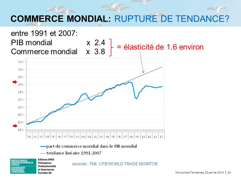 COMMERCE MONDIAL: RUPTURE DE TENDANCE? Horizons et Tendances, 23 janvier 201424 entre 1991 et 2007: PIB mondial x 2.4 Commerce mondial x 3.8 = élastic