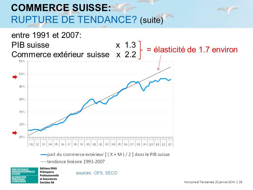 COMMERCE SUISSE: RUPTURE DE TENDANCE? (suite) Horizons et Tendances, 23 janvier 201425 entre 1991 et 2007: PIB suisse x 1.3 Commerce extérieur suisse