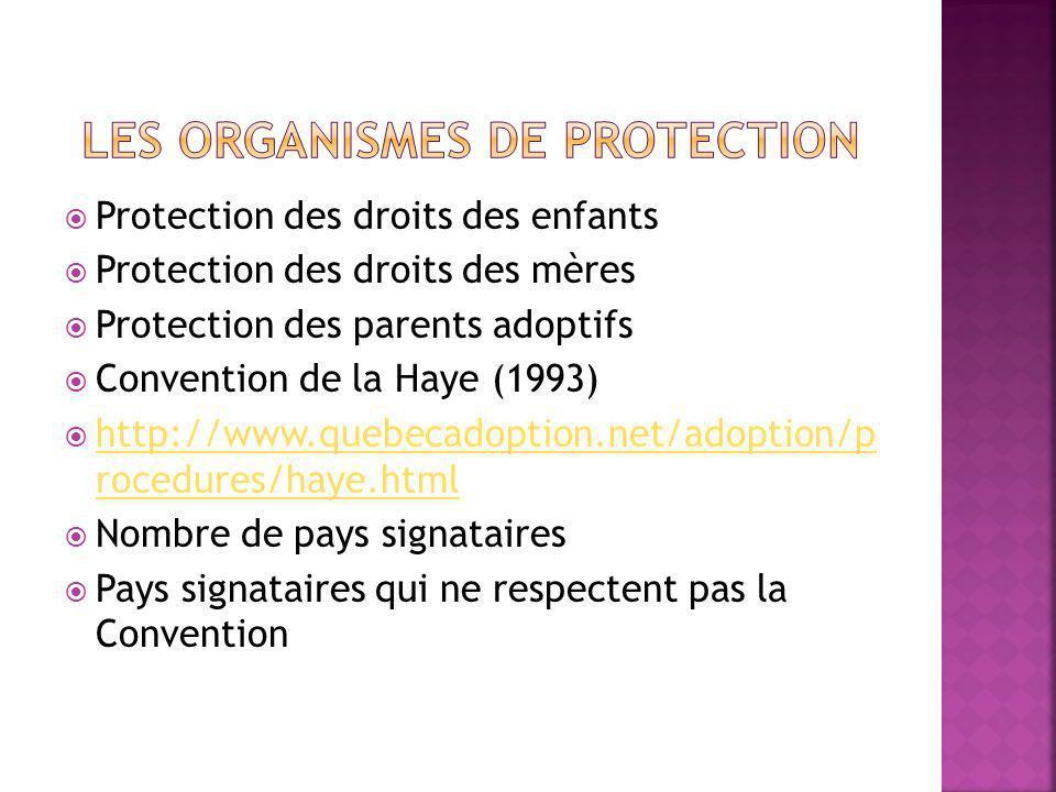 Protection des droits des enfants Protection des droits des mères Protection des parents adoptifs Convention de la Haye (1993) http://www.quebecadoption.net/adoption/p rocedures/haye.html http://www.quebecadoption.net/adoption/p rocedures/haye.html Nombre de pays signataires Pays signataires qui ne respectent pas la Convention