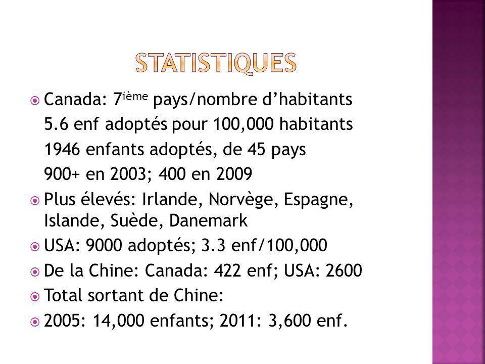 Canada: 7 ième pays/nombre dhabitants 5.6 enf adoptés pour 100,000 habitants 1946 enfants adoptés, de 45 pays 900+ en 2003; 400 en 2009 Plus élevés: Irlande, Norvège, Espagne, Islande, Suède, Danemark USA: 9000 adoptés; 3.3 enf/100,000 De la Chine: Canada: 422 enf; USA: 2600 Total sortant de Chine: 2005: 14,000 enfants; 2011: 3,600 enf.