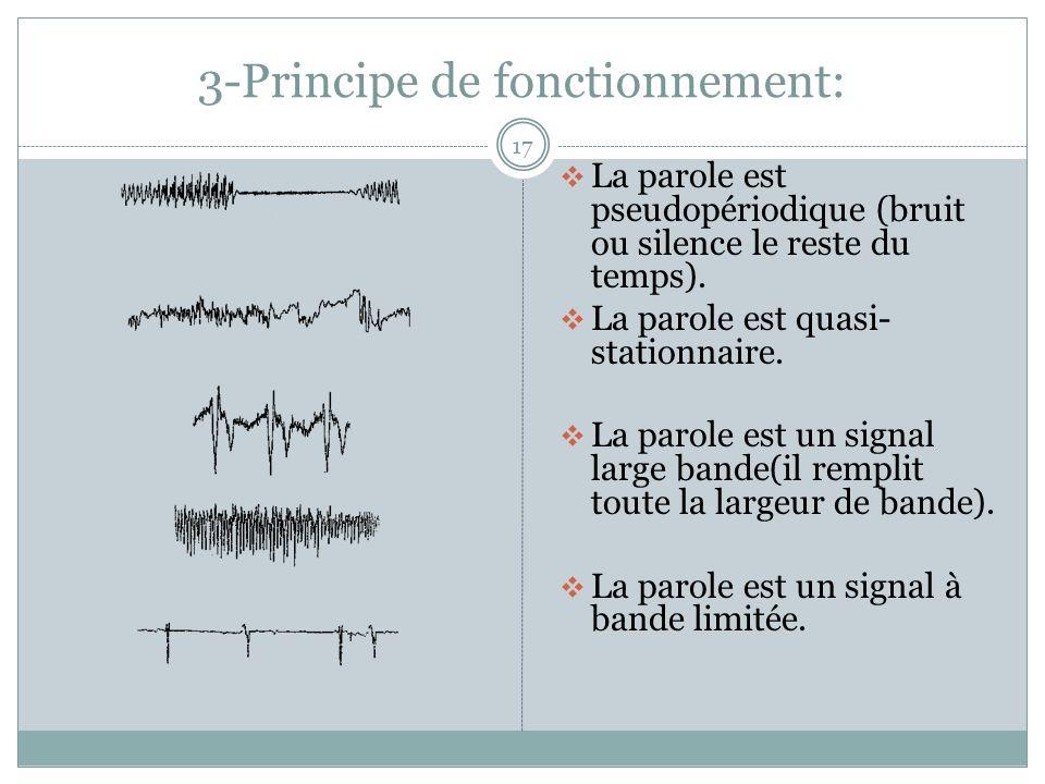 3-Principe de fonctionnement: 17 La parole est pseudopériodique (bruit ou silence le reste du temps).