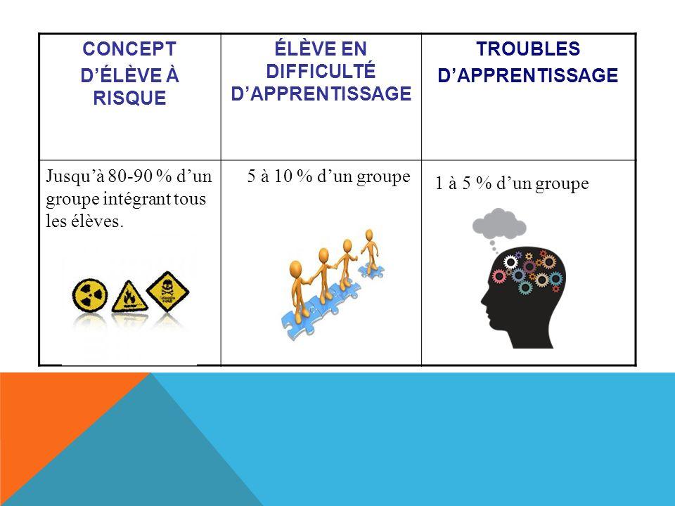 CONCEPT DÉLÈVE À RISQUE ÉLÈVE EN DIFFICULTÉ DAPPRENTISSAGE TROUBLES DAPPRENTISSAGE Jusquà 80-90 % dun groupe intégrant tous les élèves.