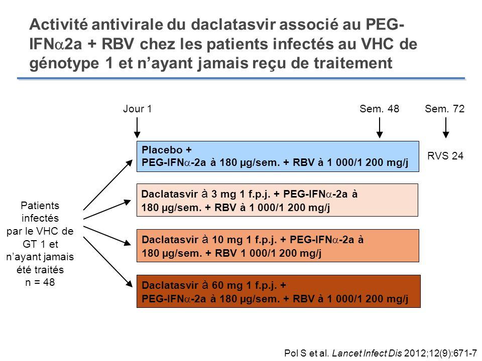 Activité antivirale du daclatasvir associé au PEG- IFN 2a + RBV chez les patients infectés au VHC de génotype 1 et nayant jamais reçu de traitement Pl
