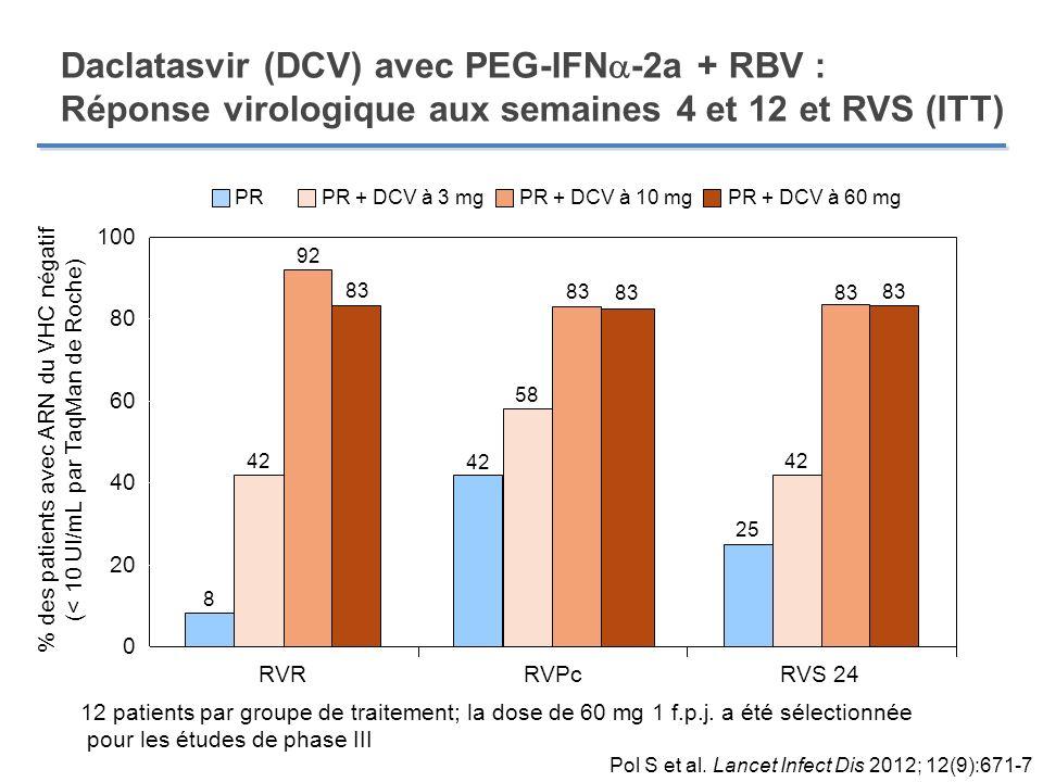 Daclatasvir (DCV) avec PEG-IFN -2a + RBV : Réponse virologique aux semaines 4 et 12 et RVS (ITT) % des patients avec ARN du VHC négatif (< 10 UI/mL pa