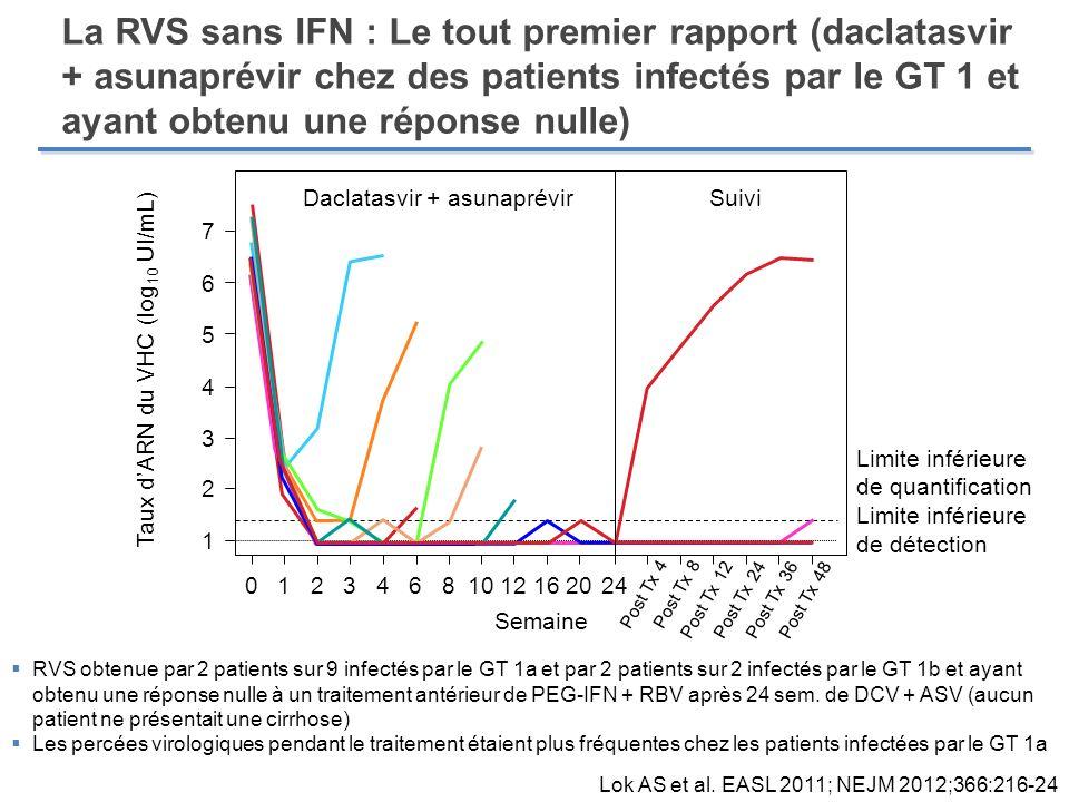 La RVS sans IFN : Le tout premier rapport (daclatasvir + asunaprévir chez des patients infectés par le GT 1 et ayant obtenu une réponse nulle) Lok AS