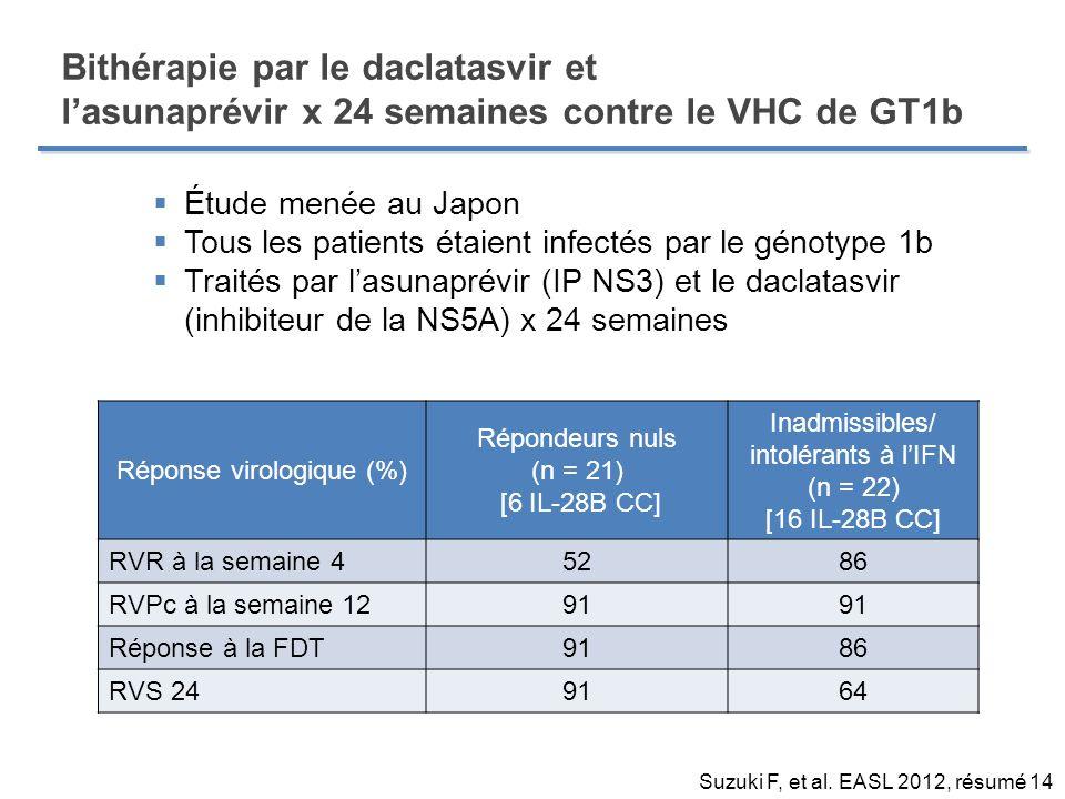Bithérapie par le daclatasvir et lasunaprévir x 24 semaines contre le VHC de GT1b Réponse virologique (%) Répondeurs nuls (n = 21) [6 IL-28B CC] Inadm
