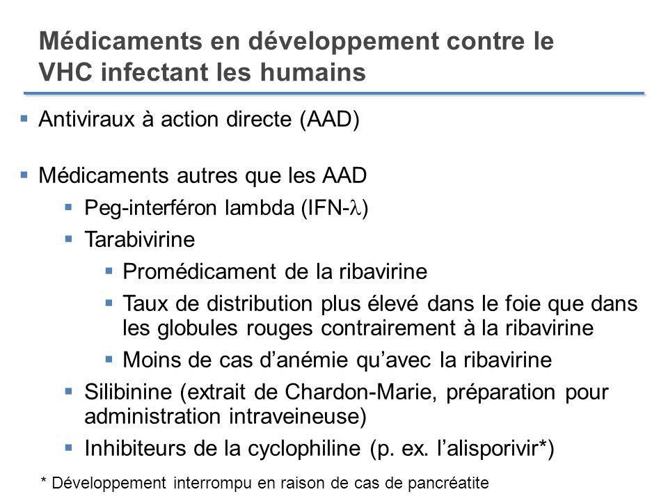 Médicaments en développement contre le VHC infectant les humains Antiviraux à action directe (AAD) Médicaments autres que les AAD Peg-interféron lambd