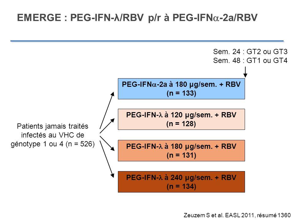 Étude EMERGE : PEG-IFN- /RBV p/r à PEG-IFN - 2a/RBV : Résultats préliminaires à la semaine 12 Paramètre (%) PEG-IFN -2aPEG-IFN- 180 μg120 μg180 μg240 μg GT1/GT4 RVR5,86,014,7*16,5* GT1/GT4 RVPc3855*56* GT2/GT3 RVR314376*67* RVPc GT 2/GT 386909783 Myalgie30116,19,0 Fièvre29776 Hb < 10 g/dL44211513 NAN < 7501500,80 Plaquettes < 251,5000 Bilirubine conjuguée 2,35,58,519,7 Zeuzem S et al.