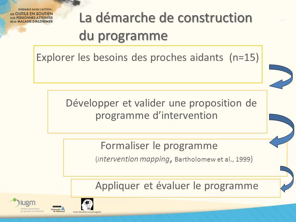 La démarche de construction du programme Explorer les besoins des proches aidants (n=15) Développer et valider une proposition de programme dintervent
