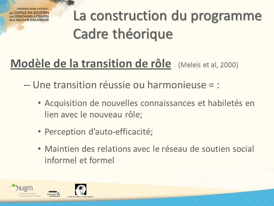 La construction du programme Cadre théorique Modèle de la transition de rôle (Meleis et al, 2000) – Une transition réussie ou harmonieuse = : Acquisit