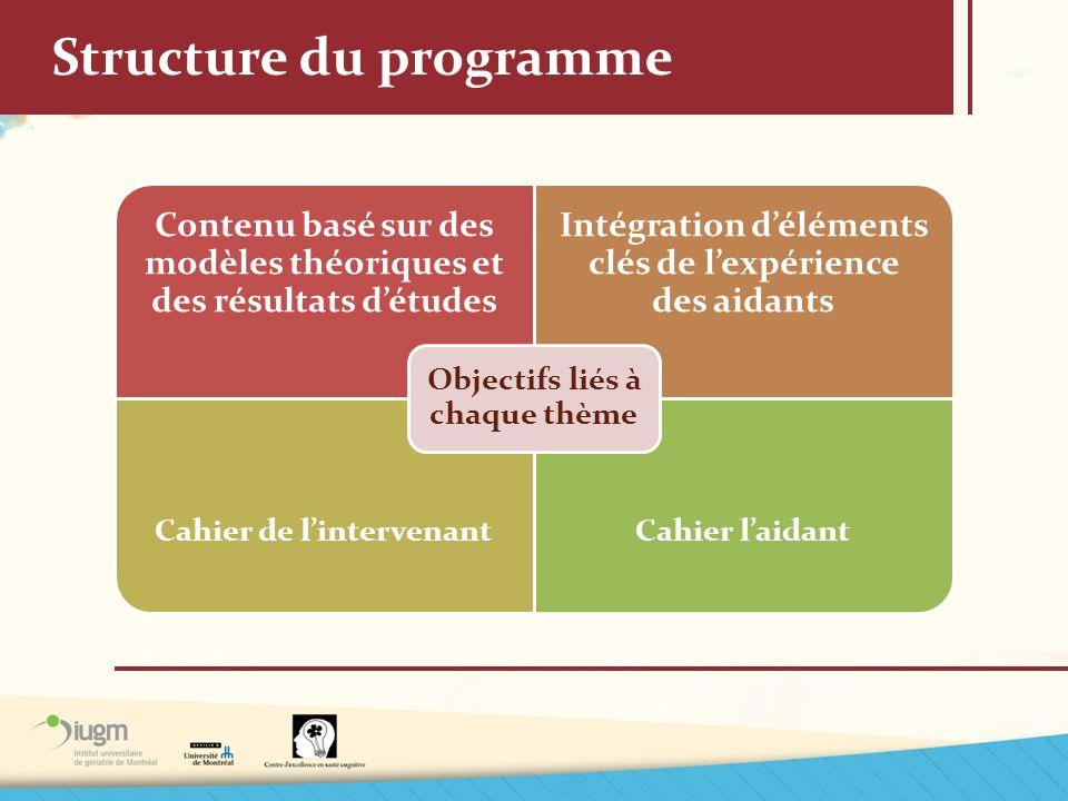 Structure du programme Contenu basé sur des modèles théoriques et des résultats détudes Intégration déléments clés de lexpérience des aidants Cahier d