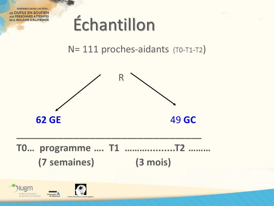 Échantillon N= 111 proches-aidants (T0-T1-T2 ) R 62 GE 49 GC ___________________________________ T0… programme …. T1 ………..........T2 ……… (7 semaines)