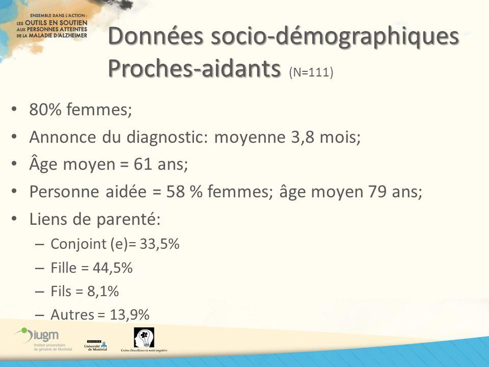 Données socio-démographiques Proches-aidants Données socio-démographiques Proches-aidants (N=111) 80% femmes; Annonce du diagnostic: moyenne 3,8 mois;