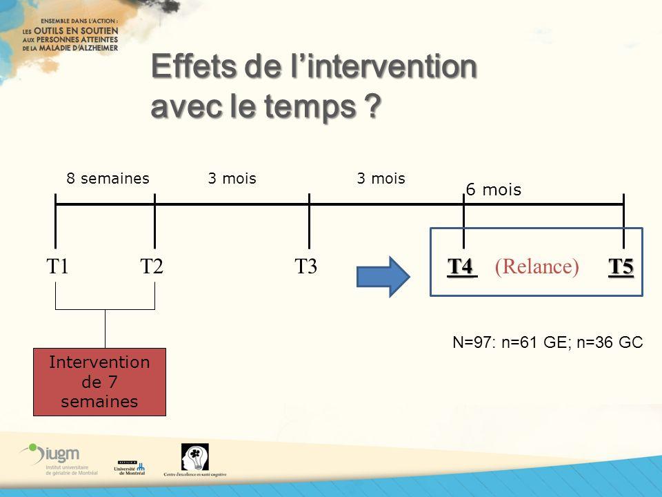 Effets de lintervention avec le temps ? T1T2T3 8 semaines3 mois T4 T4 (Relance)T5 3 mois Intervention de 7 semaines 6 mois N=97: n=61 GE; n=36 GC