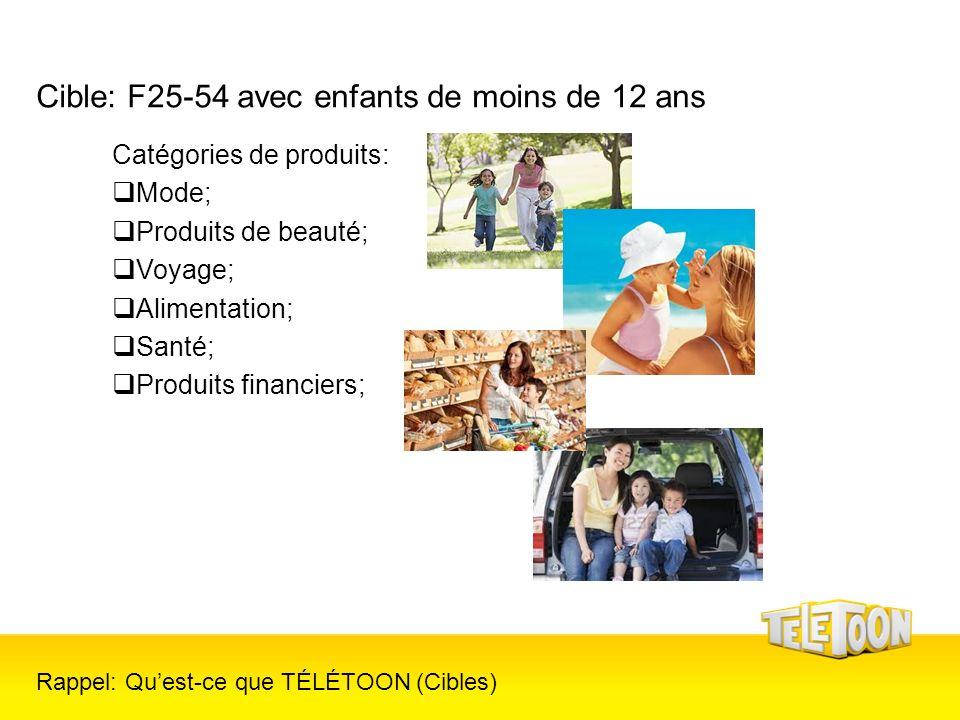Cible: F25-54 avec enfants de moins de 12 ans Catégories de produits: Mode; Produits de beauté; Voyage; Alimentation; Santé; Produits financiers; Rapp