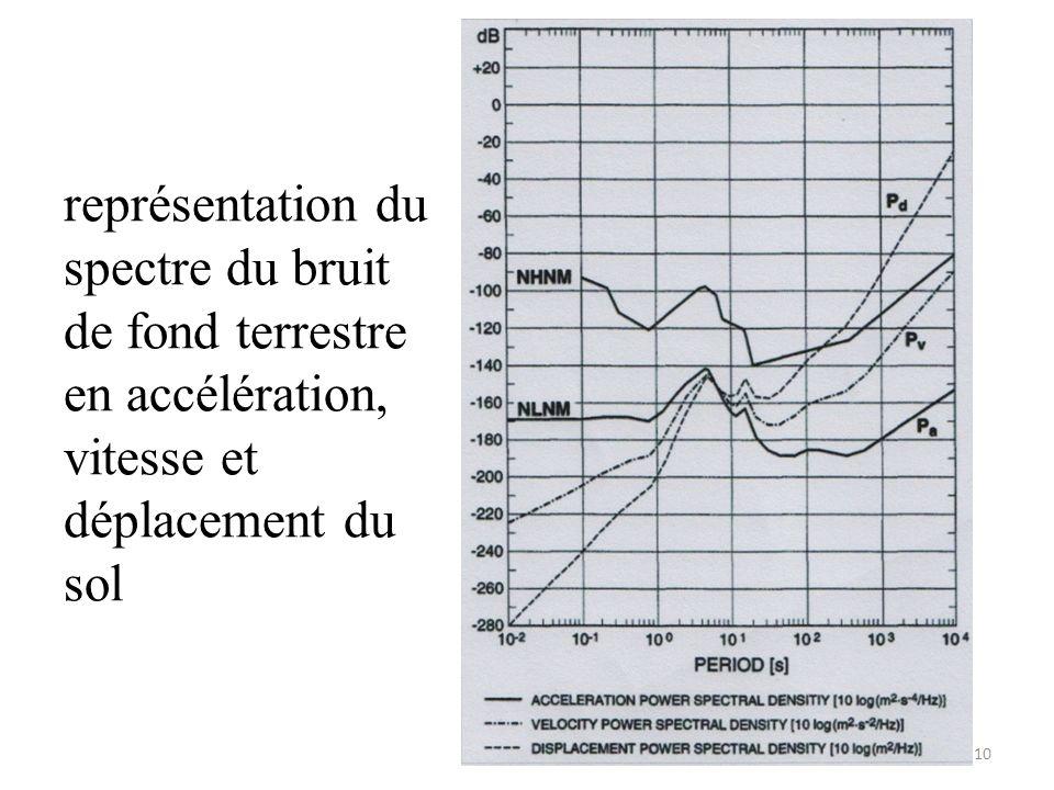 représentation du spectre du bruit de fond terrestre en accélération, vitesse et déplacement du sol 10