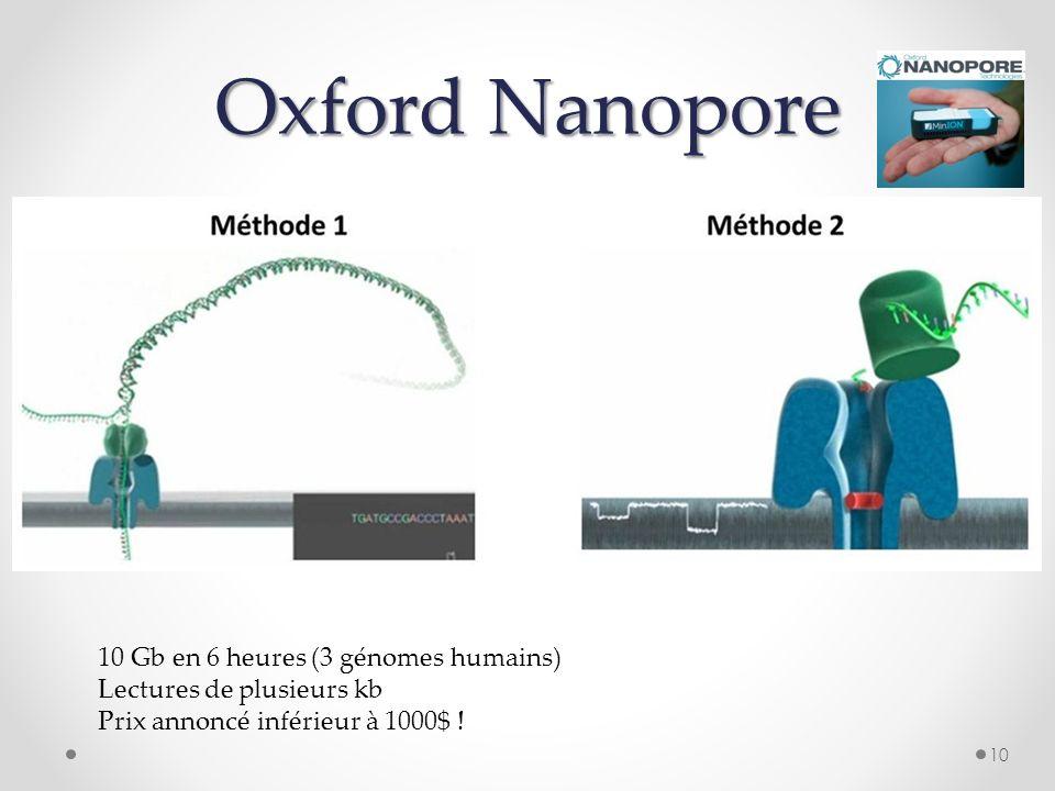 Oxford Nanopore 10 10 Gb en 6 heures (3 génomes humains) Lectures de plusieurs kb Prix annoncé inférieur à 1000$ !