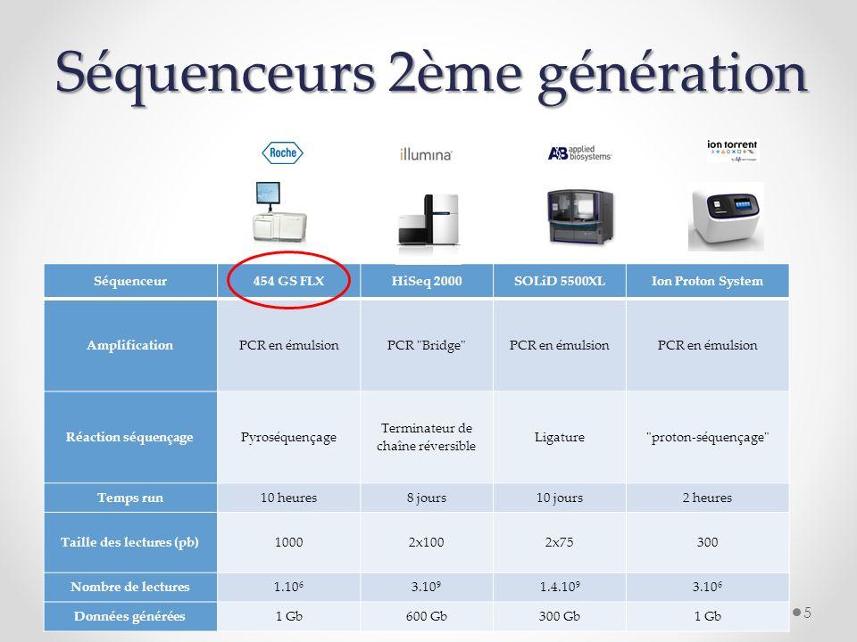 Séquenceurs 2ème génération Séquenceur454 GS FLXHiSeq 2000SOLiD 5500XLIon Proton System AmplificationPCR en émulsionPCR