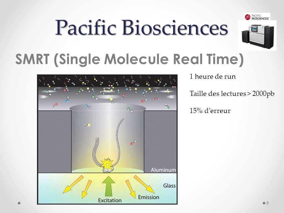 Pacific Biosciences SMRT (Single Molecule Real Time) 9 1 heure de run Taille des lectures > 2000pb 15% derreur
