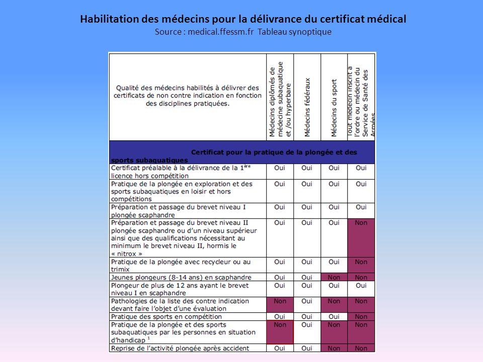 Habilitation des médecins pour la délivrance du certificat médical Source : medical.ffessm.fr Tableau synoptique