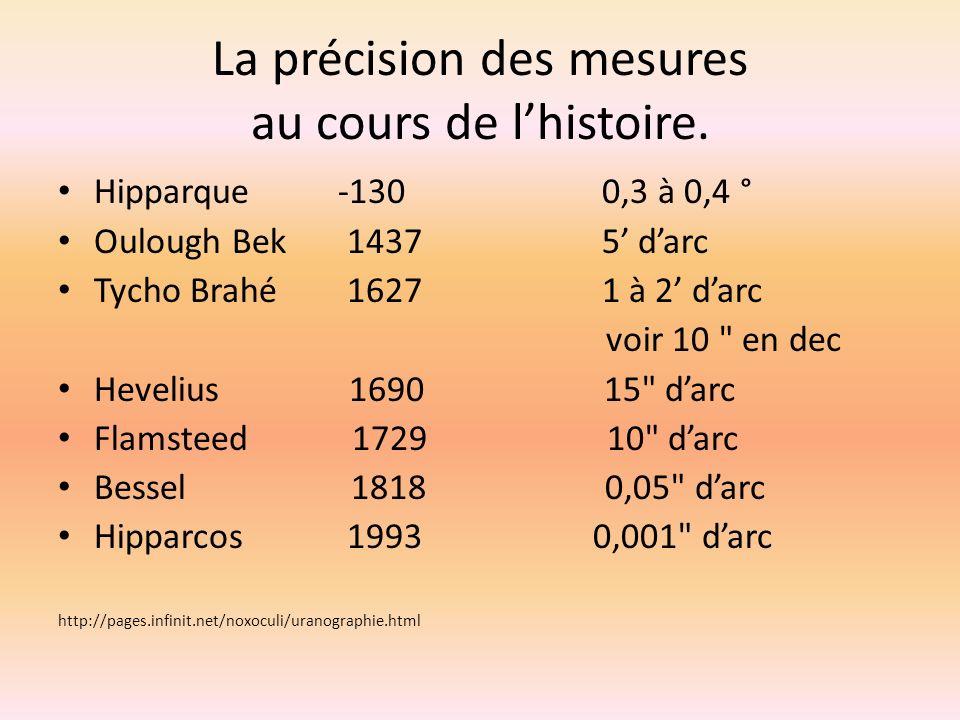 La précision des mesures au cours de lhistoire. Hipparque -130 0,3 à 0,4 ° Oulough Bek 1437 5 darc Tycho Brahé 1627 1 à 2 darc voir 10