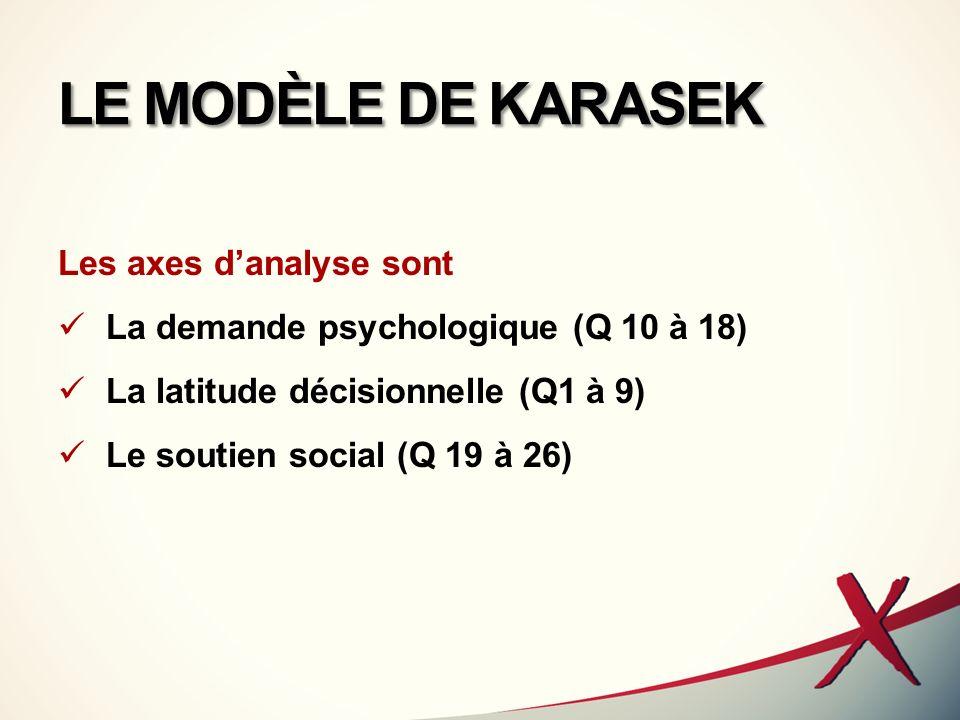 LE MODÈLE DE KARASEK la « demande psychologique » au travail 9 questions sur rapidité, intensité, manque de temps quantité, ordres contradictoires, concentration morcellement, imprévisibilité, dépendance vis à des autres