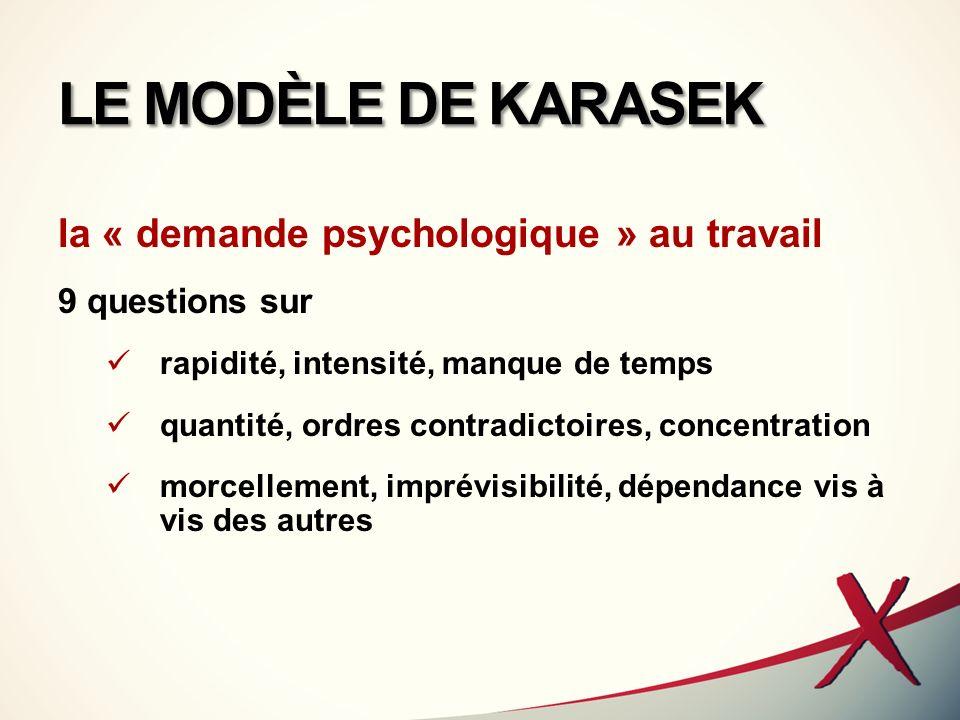 LE MODÈLE DE KARASEK la « latitude décisionnelle » dans le travail 9 questions sur prise de décision, liberté dorganisation, marges de manoeuvre diversité des tâches, utilisation des compétences développement des connaissances, des compétences, créativité.