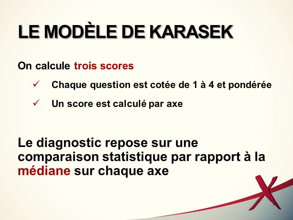 LE MODÈLE DE KARASEK « job strain » = forte demande + faible latitude aggravé par le manque de soutien social prédictif de : accidents cardio-vasculaires, dépressions, troubles musculo-squelettiques