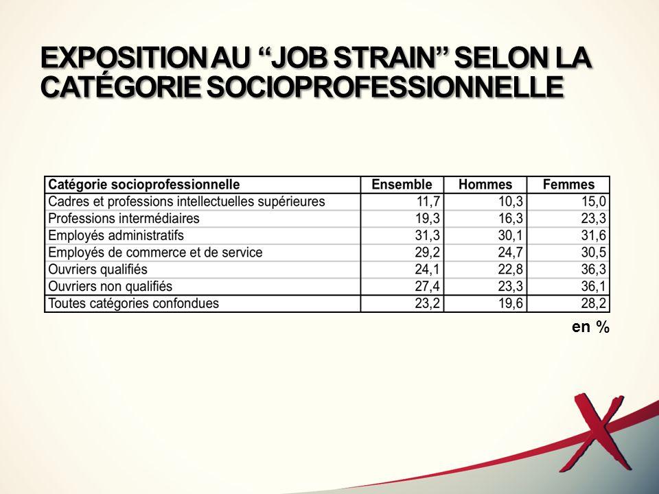 EXPOSITION AU JOB STRAIN SELON LA FONCTION PRINCIPALE EXERCÉE en %