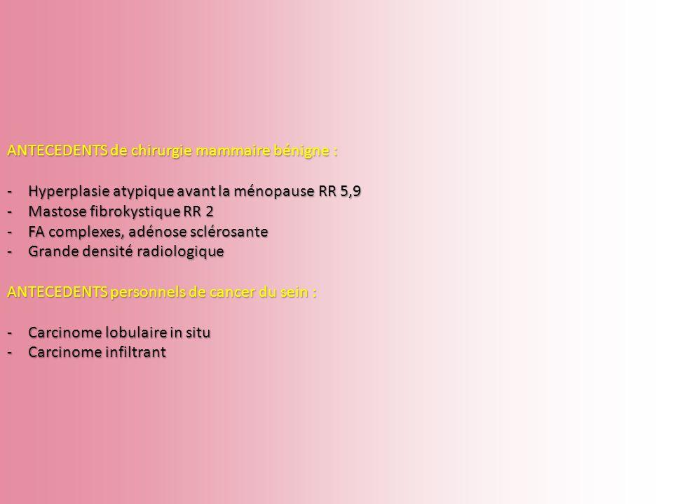 ANTECEDENTS de chirurgie mammaire bénigne : -Hyperplasie atypique avant la ménopause RR 5,9 -Mastose fibrokystique RR 2 -FA complexes, adénose scléros