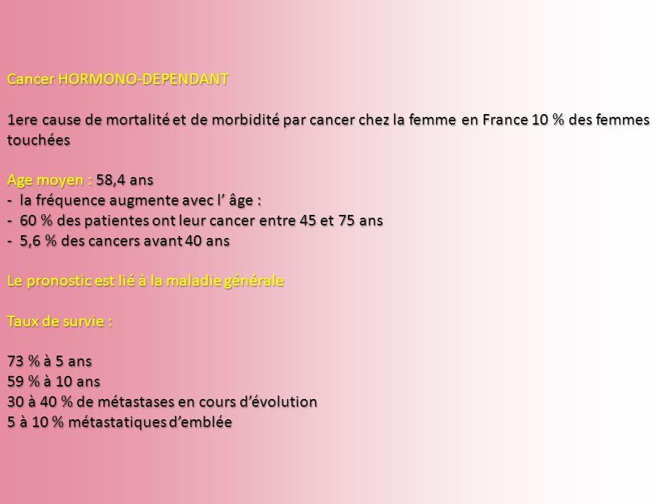 Cancer HORMONO-DEPENDANT 1ere cause de mortalité et de morbidité par cancer chez la femme en France 10 % des femmes touchées Age moyen : 58,4 ans - la