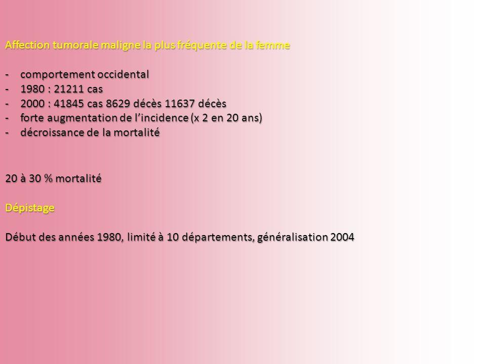 Affection tumorale maligne la plus fréquente de la femme -comportement occidental -1980 : 21211 cas -2000 : 41845 cas 8629 décès 11637 décès -forte au