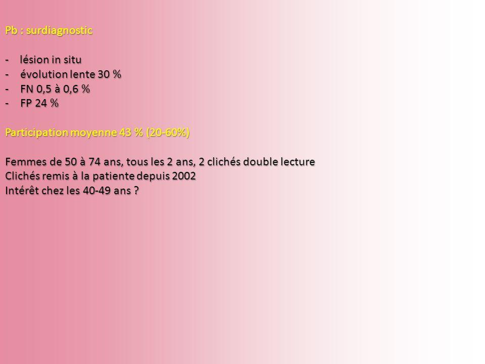 Pb : surdiagnostic - lésion in situ -évolution lente 30 % -FN 0,5 à 0,6 % -FP 24 % Participation moyenne 43 % (20-60%) Femmes de 50 à 74 ans, tous les