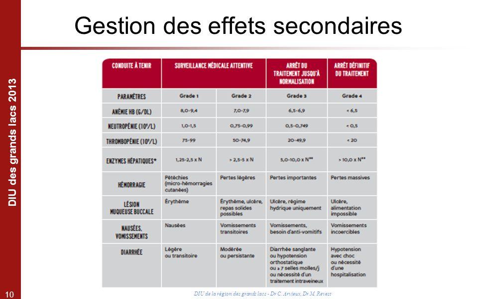10 DIU des grands lacs 2013 DIU de la région des grands lacs - Dr C. Arvieux, Dr M. Revest Gestion des effets secondaires