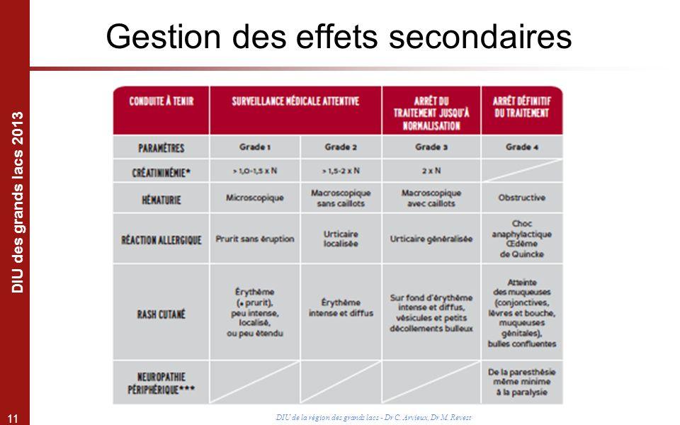 11 DIU des grands lacs 2013 DIU de la région des grands lacs - Dr C. Arvieux, Dr M. Revest Gestion des effets secondaires