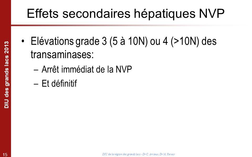 15 DIU des grands lacs 2013 DIU de la région des grands lacs - Dr C. Arvieux, Dr M. Revest Effets secondaires hépatiques NVP Elévations grade 3 (5 à 1