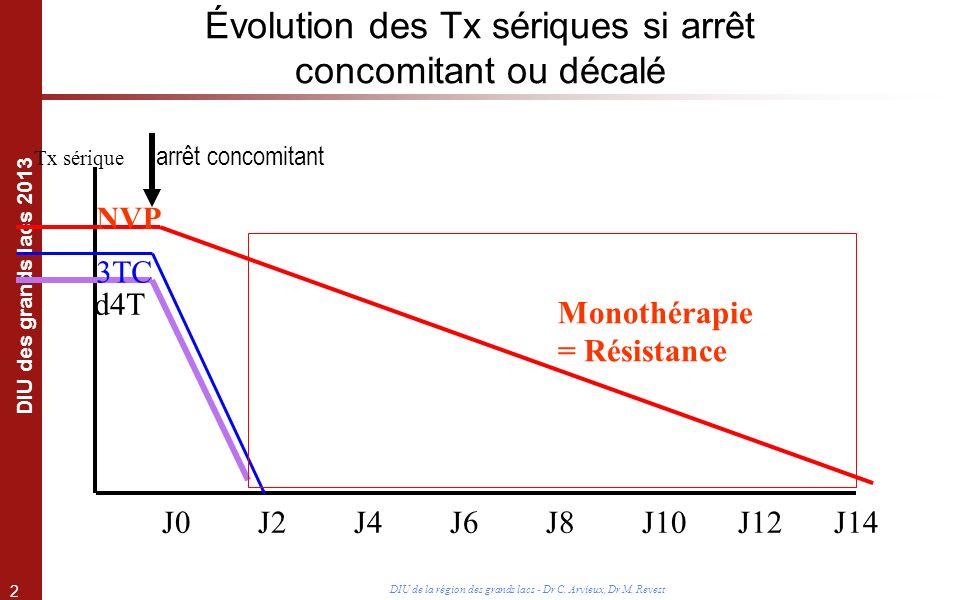 2 DIU des grands lacs 2013 DIU de la région des grands lacs - Dr C. Arvieux, Dr M. Revest Évolution des Tx sériques si arrêt concomitant ou décalé arr