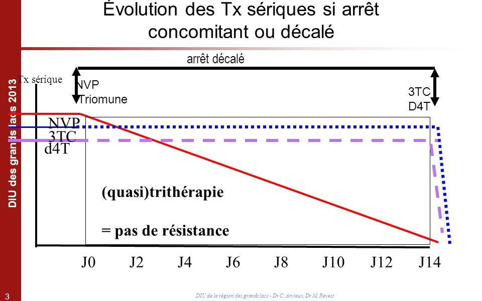3 DIU des grands lacs 2013 DIU de la région des grands lacs - Dr C. Arvieux, Dr M. Revest Évolution des Tx sériques si arrêt concomitant ou décalé arr