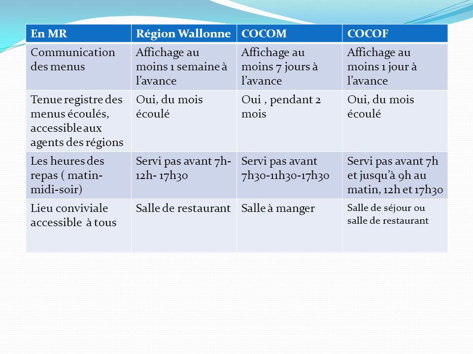 En MRRégion WallonneCOCOMCOCOF Communication des menus Affichage au moins 1 semaine à lavance Affichage au moins 7 jours à lavance Affichage au moins
